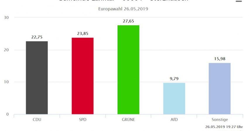 Europawahlergebnis in Lahntal (c) Gemeinde Lahntal